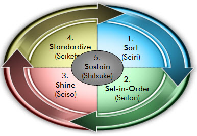 the 5s principles in a workplace