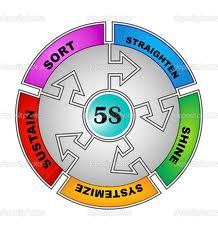 5s, 5 s, 5s method,5s methods